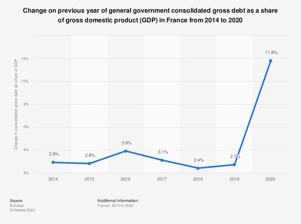 Statistic: Change on previous year of general government consolidated gross debt as a share of gross domestic product (GDP) in France from 2014 to 2019 | Statista