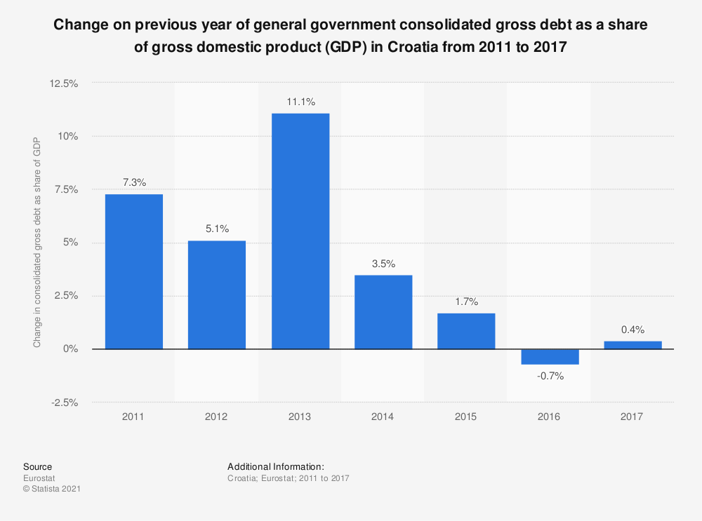 Statistic: Change on previous year of general government consolidated gross debt as a share of gross domestic product (GDP) in Croatia from 2011 to 2017 | Statista
