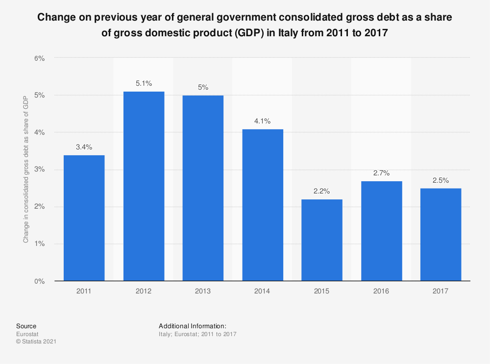 Statistic: Change on previous year of general government consolidated gross debt as a share of gross domestic product (GDP) in Italy from 2011 to 2017 | Statista