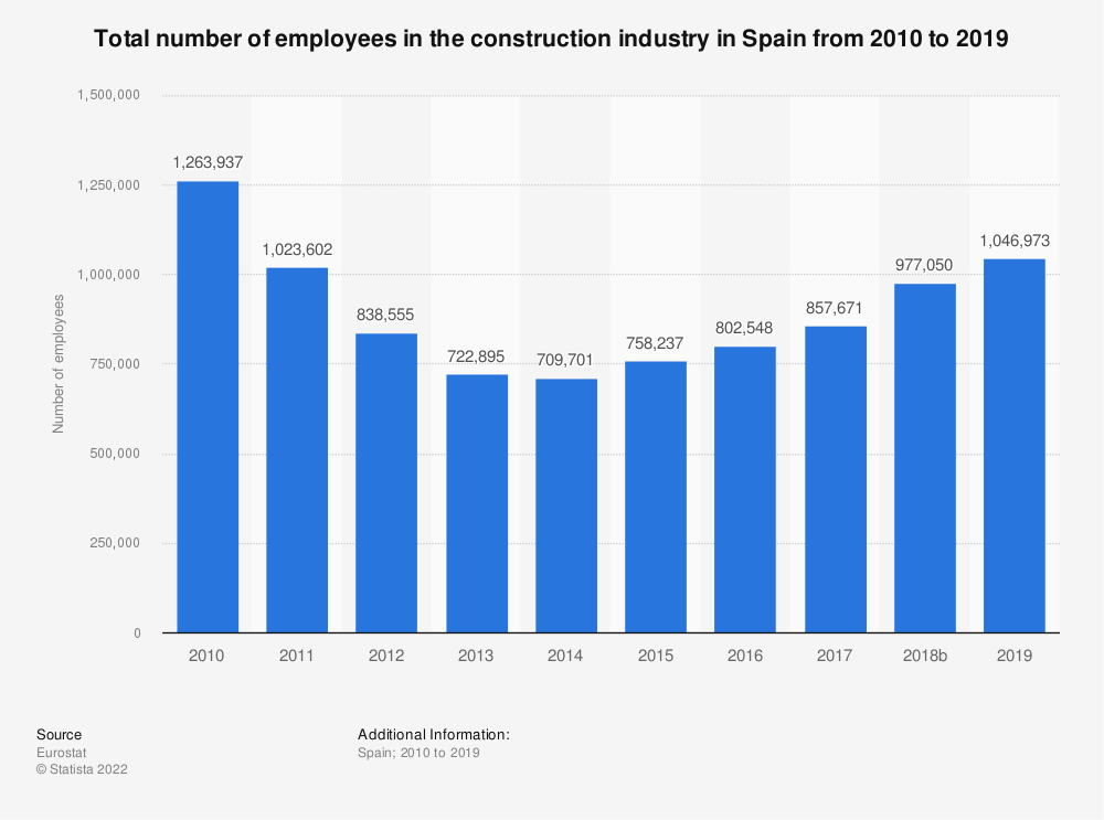 Statistic: Total number of employees in the construction industry in Spain from 2010 to 2017 | Statista