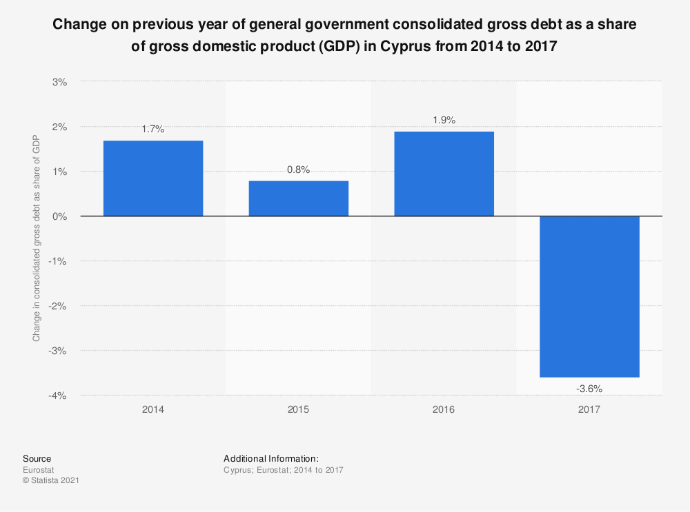 Statistic: Change on previous year of general government consolidated gross debt as a share of gross domestic product (GDP) in Cyprus from 2014 to 2017 | Statista