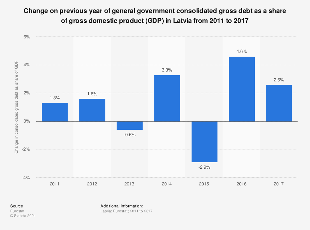 Statistic: Change on previous year of general government consolidated gross debt as a share of gross domestic product (GDP) in Latvia from 2011 to 2017 | Statista