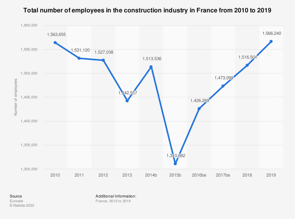 Statistic: Total number of employees in the construction industry in France from 2010 to 2014 | Statista