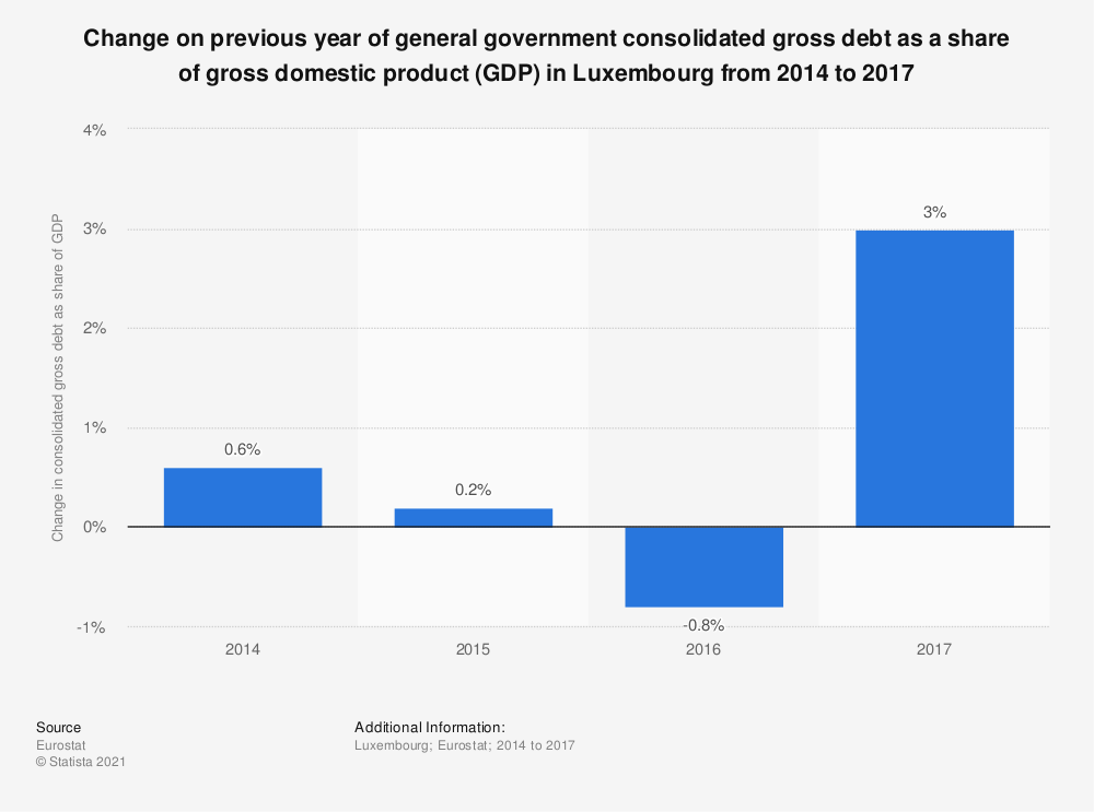 Statistic: Change on previous year of general government consolidated gross debt as a share of gross domestic product (GDP) in Luxembourg from 2014 to 2017 | Statista