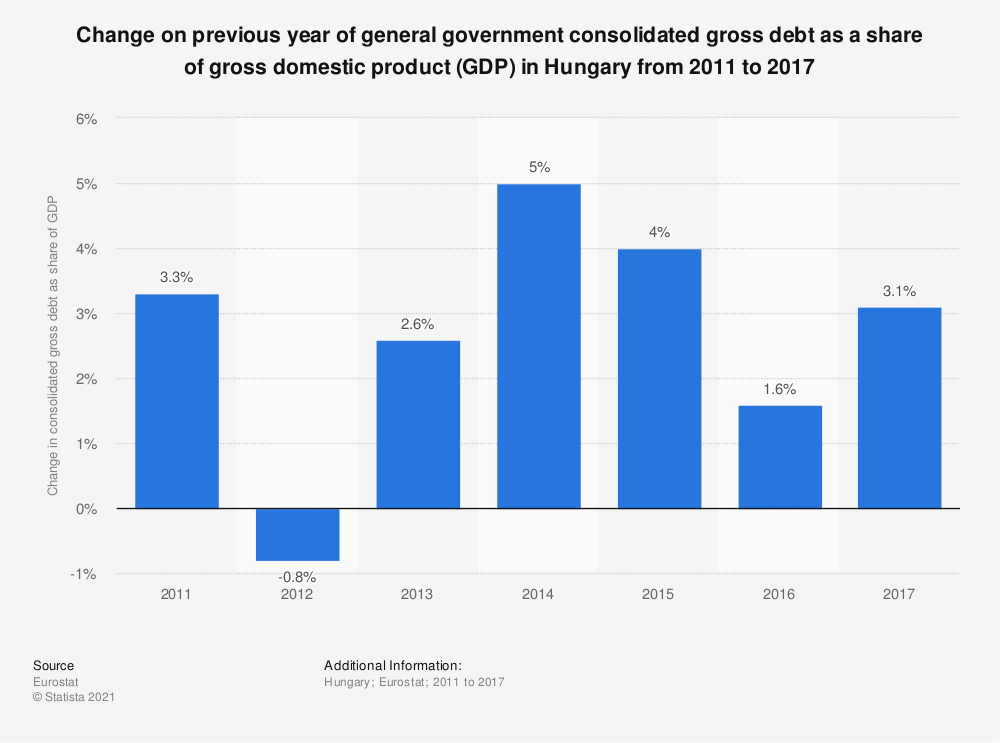 Statistic: Change on previous year of general government consolidated gross debt as a share of gross domestic product (GDP) in Hungary from 2011 to 2017 | Statista