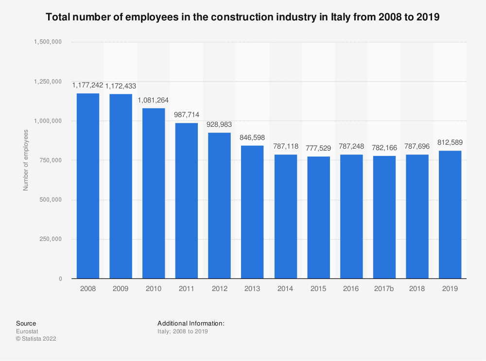 Statistic: Total number of employees in the construction industry in Italy from 2008 to 2016 | Statista