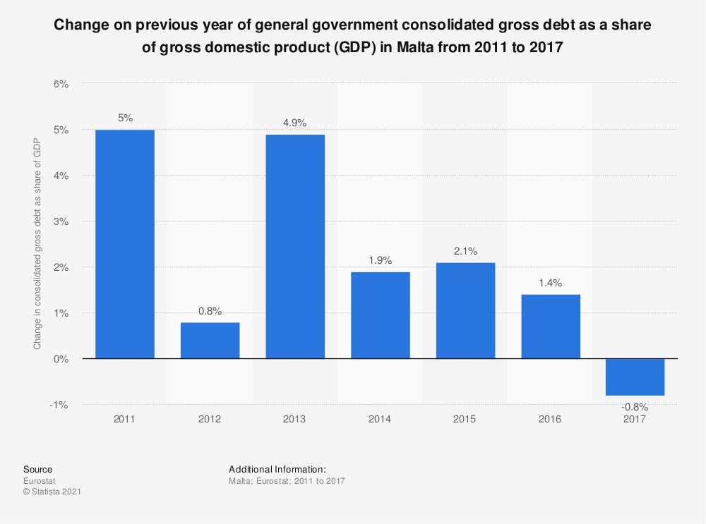 Statistic: Change on previous year of general government consolidated gross debt as a share of gross domestic product (GDP) in Malta from 2011 to 2017 | Statista
