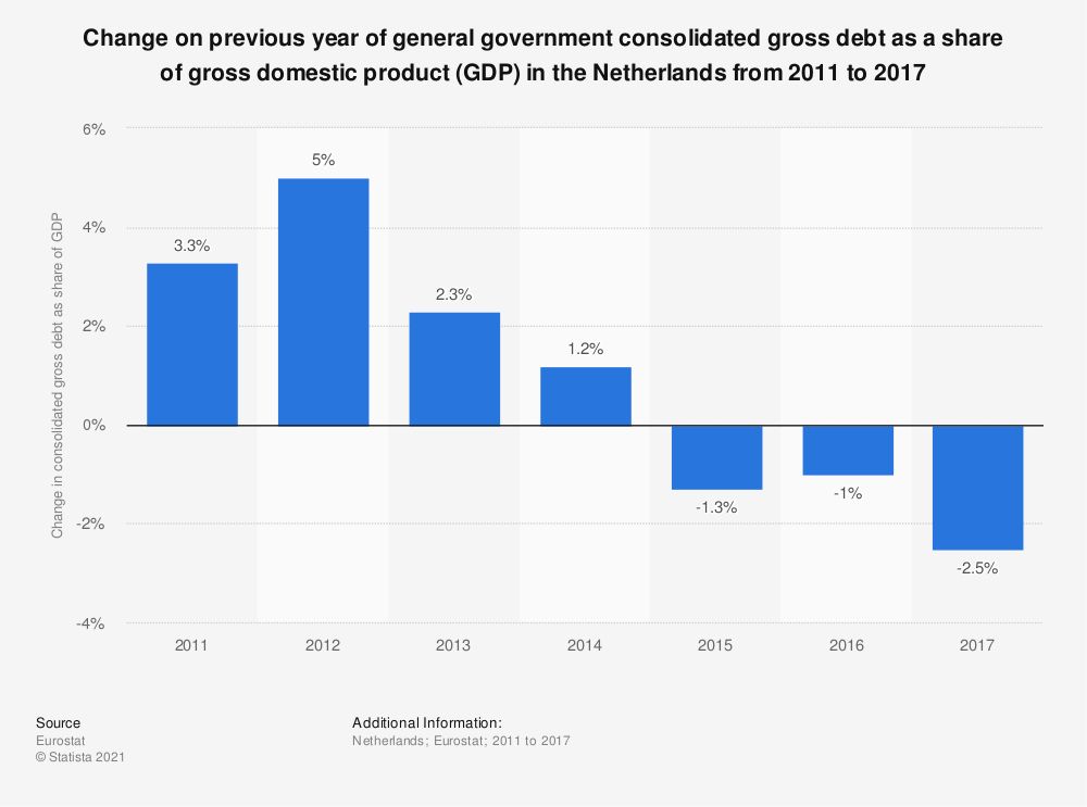 Statistic: Change on previous year of general government consolidated gross debt as a share of gross domestic product (GDP) in the Netherlands from 2011 to 2017 | Statista
