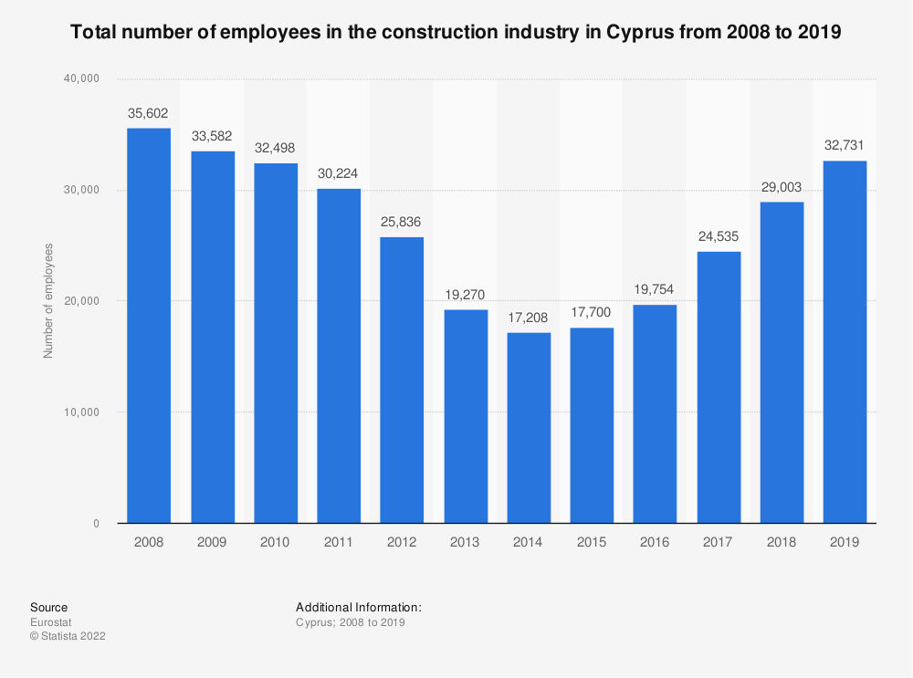 Statistic: Total number of employees in the construction industry in Cyprus from 2010 to 2014 | Statista