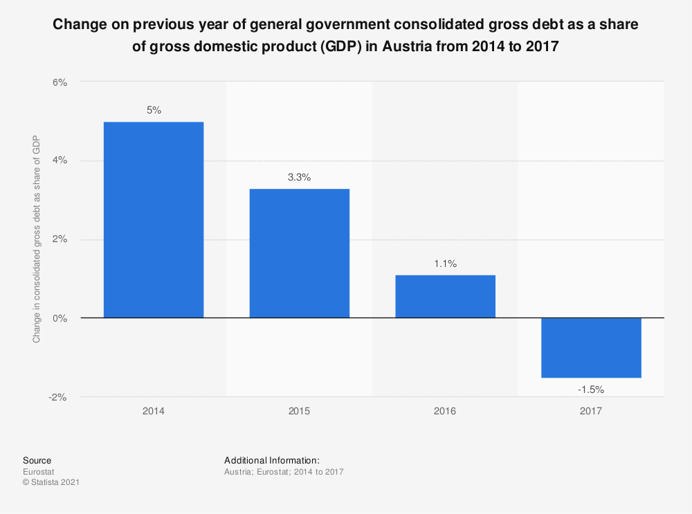 Statistic: Change on previous year of general government consolidated gross debt as a share of gross domestic product (GDP) in Austria from 2014 to 2017 | Statista