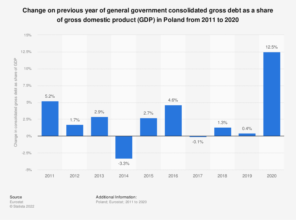 Statistic: Change on previous year of general government consolidated gross debt as a share of gross domestic product (GDP) in Poland from 2011 to 2017 | Statista