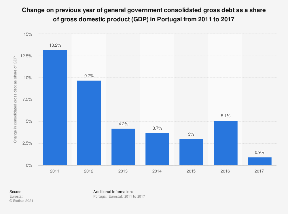 Statistic: Change on previous year of general government consolidated gross debt as a share of gross domestic product (GDP) in Portugal from 2011 to 2017 | Statista
