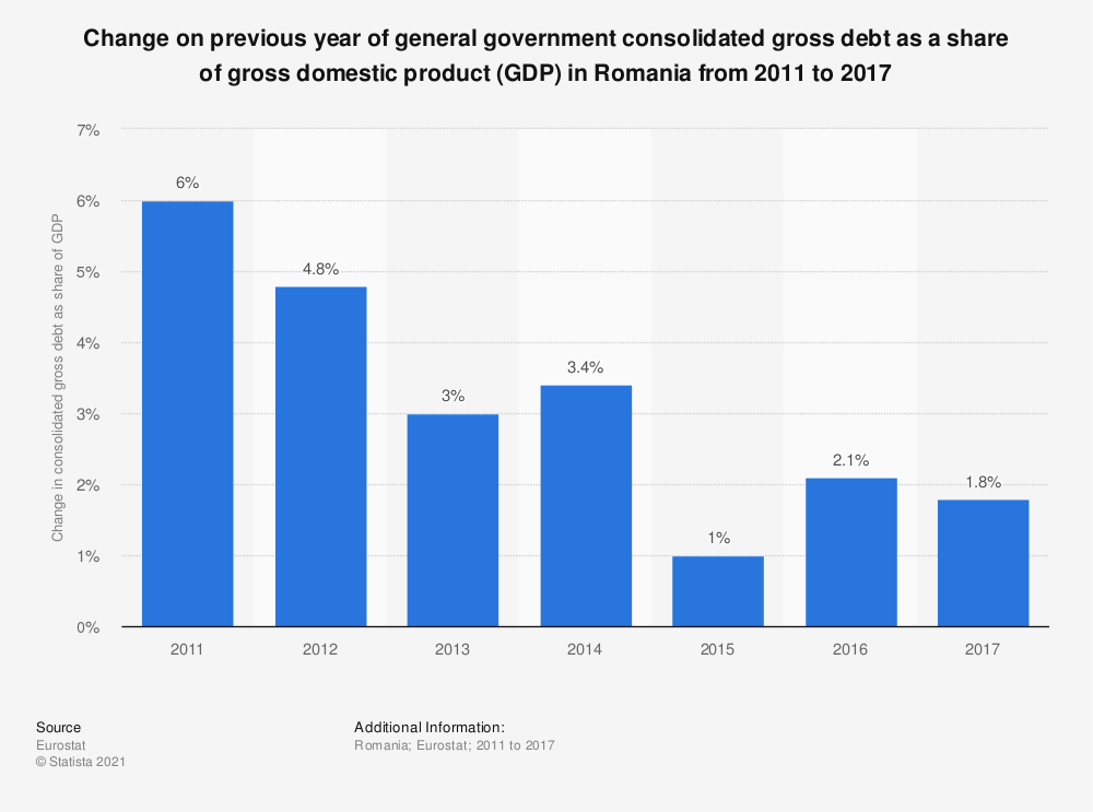 Statistic: Change on previous year of general government consolidated gross debt as a share of gross domestic product (GDP) in Romania from 2011 to 2017 | Statista