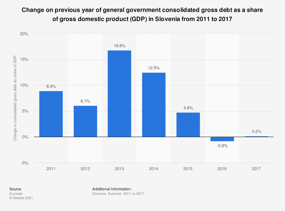 Statistic: Change on previous year of general government consolidated gross debt as a share of gross domestic product (GDP) in Slovenia from 2011 to 2017 | Statista