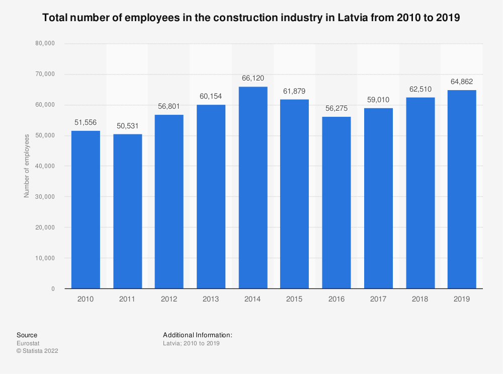 Statistic: Total number of employees in the construction industry in Latvia from 2010 to 2018 | Statista
