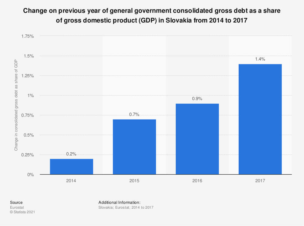 Statistic: Change on previous year of general government consolidated gross debt as a share of gross domestic product (GDP) in Slovakia from 2014 to 2017 | Statista