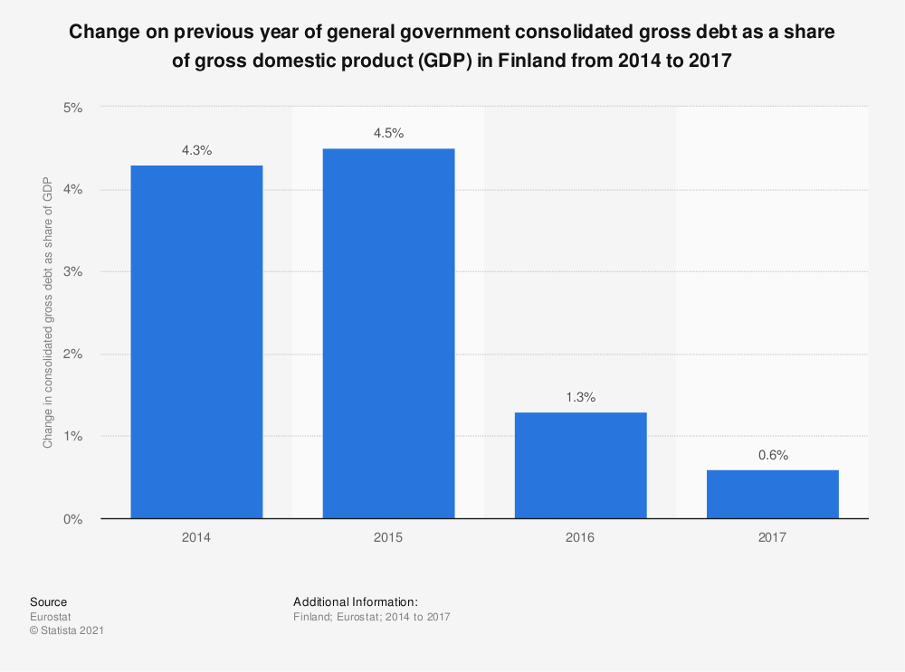 Statistic: Change on previous year of general government consolidated gross debt as a share of gross domestic product (GDP) in Finland from 2014 to 2017 | Statista