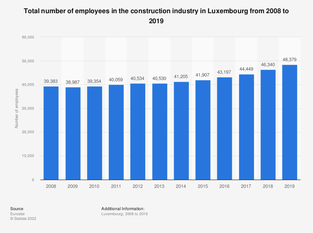Statistic: Total number of employees in the construction industry in Luxembourg from 2008 to 2016 | Statista