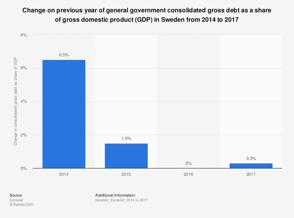 Statistic: Change on previous year of general government consolidated gross debt as a share of gross domestic product (GDP) in Sweden from 2014 to 2017 | Statista