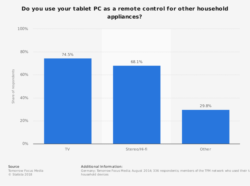 Statistic: Do you use your tablet PC as a remote control for other household appliances? | Statista