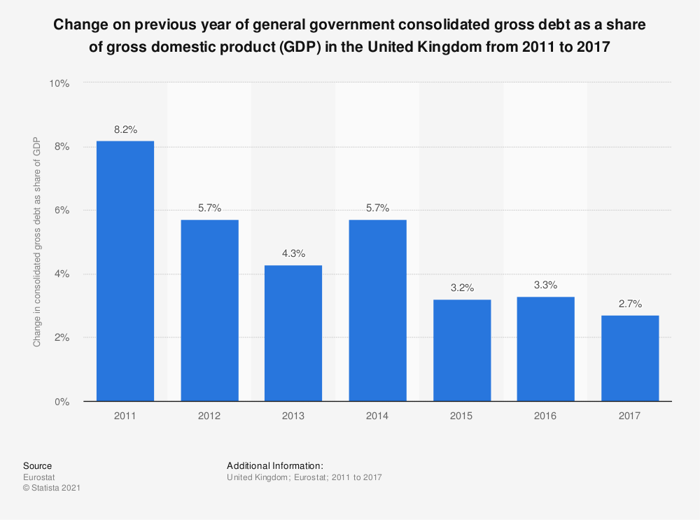 Statistic: Change on previous year of general government consolidated gross debt as a share of gross domestic product (GDP) in the United Kingdom from 2011 to 2017 | Statista