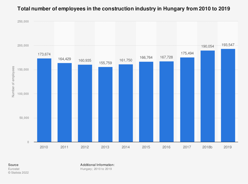 Statistic: Total number of employees in the construction industry in Hungary from 2010 to 2017 | Statista