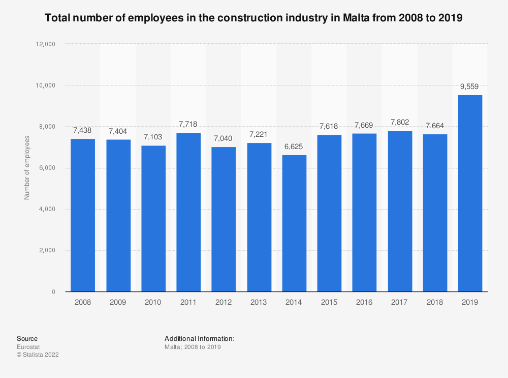 Statistic: Total number of employees in the construction industry in Malta from 2008 to 2017 | Statista