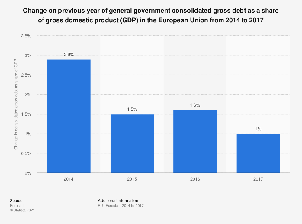 Statistic: Change on previous year of general government consolidated gross debt as a share of gross domestic product (GDP) in the European Union from 2014 to 2017 | Statista