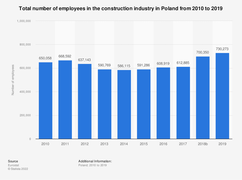 Statistic: Total number of employees in the construction industry in Poland from 2010 to 2017 | Statista