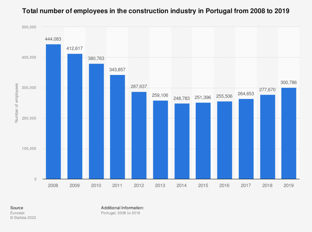 Statistic: Total number of employees in the construction industry in Portugal from 2008 to 2017 | Statista