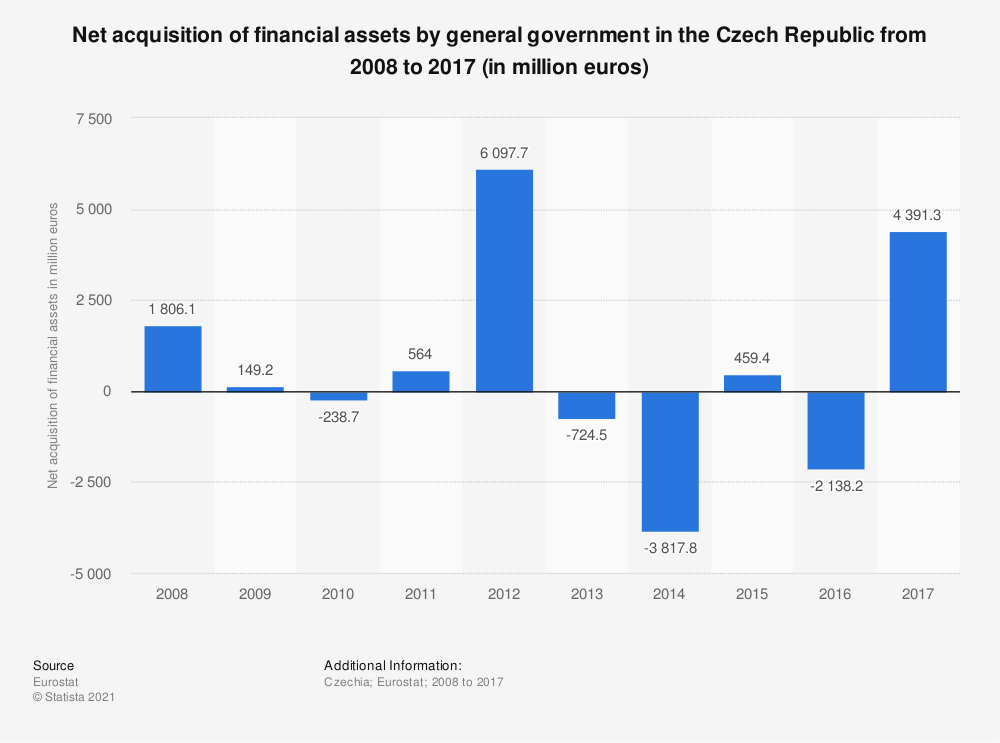 Statistic: Net acquisition of financial assets by general government in the Czech Republic from 2008 to 2017 (in million euros) | Statista