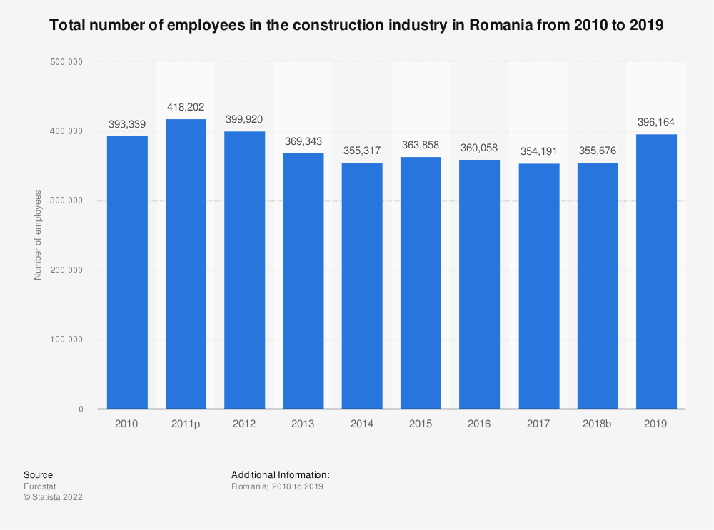 Statistic: Total number of employees in the construction industry in Romania from 2010 to 2017 | Statista