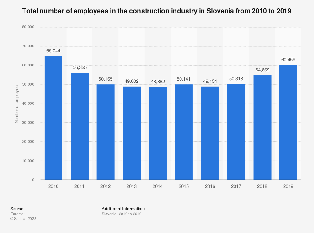Statistic: Total number of employees in the construction industry in Slovenia from 2010 to 2014 | Statista