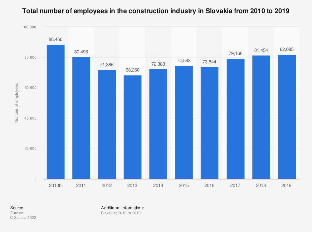 Statistic: Total number of employees in the construction industry in Slovakia from 2010 to 2017 | Statista