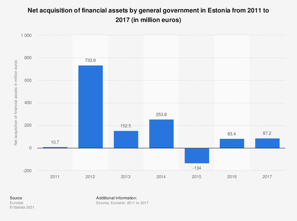 Statistic: Net acquisition of financial assets by general government in Estonia from 2011 to 2017 (in million euros) | Statista