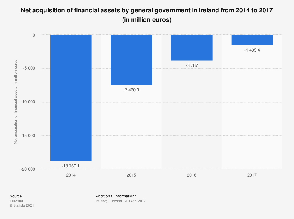 Statistic: Net acquisition of financial assets by general government in Ireland from 2014 to 2017 (in million euros) | Statista