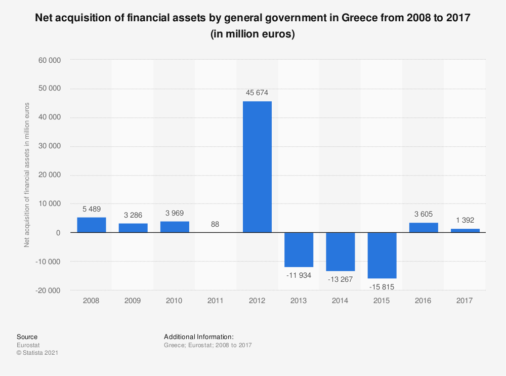 Statistic: Net acquisition of financial assets by general government in Greece from 2008 to 2017 (in million euros) | Statista