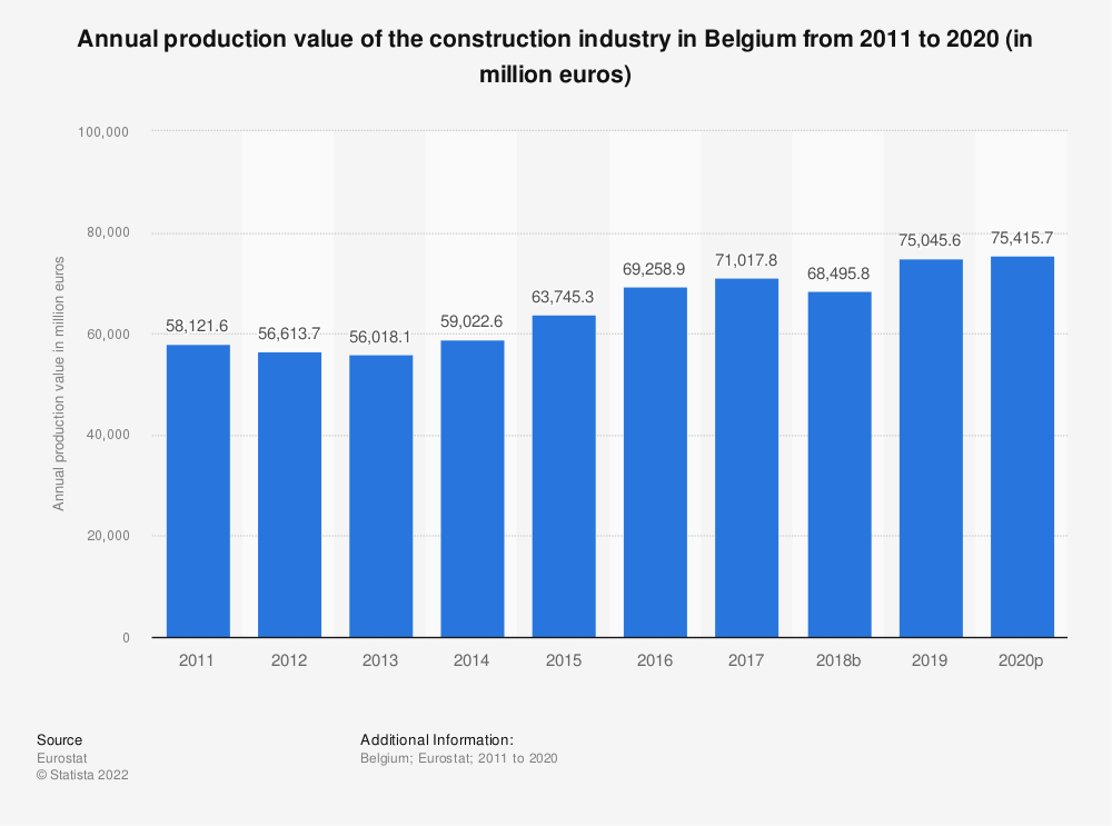 Statistic: Annual production value of the construction industry in Belgium from 2010 to 2016 (in million euros) | Statista