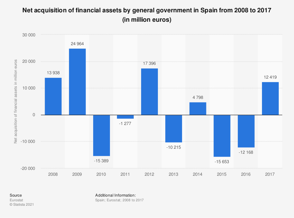 Statistic: Net acquisition of financial assets by general government in Spain from 2008 to 2017 (in million euros) | Statista