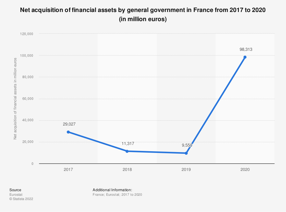 Statistic: Net acquisition of financial assets by general government in France from 2015 to 2018 (in million euros) | Statista