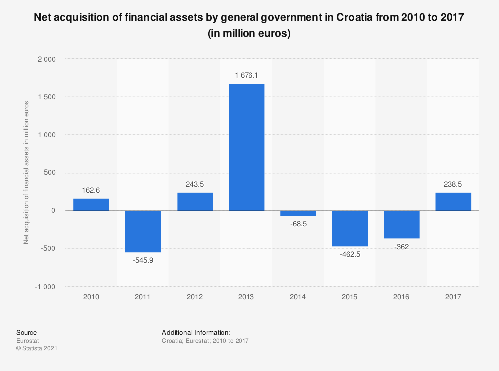 Statistic: Net acquisition of financial assets by general government in Croatia from 2010 to 2017 (in million euros) | Statista