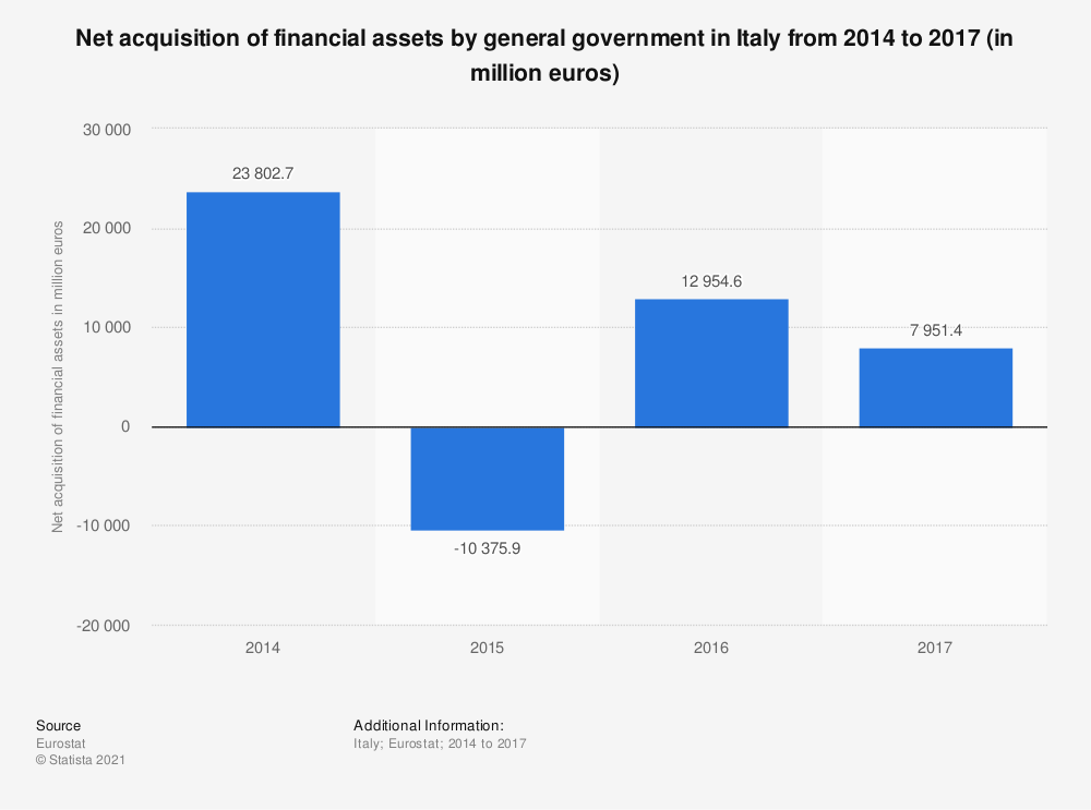 Statistic: Net acquisition of financial assets by general government in Italy from 2014 to 2017 (in million euros) | Statista