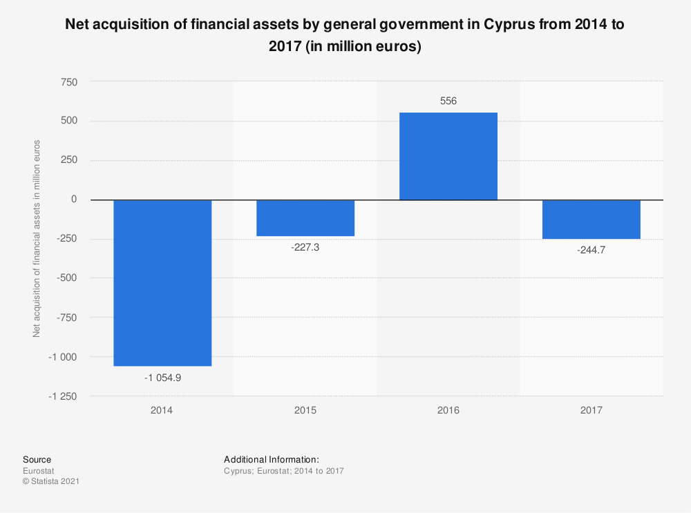 Statistic: Net acquisition of financial assets by general government in Cyprus from 2014 to 2017 (in million euros) | Statista