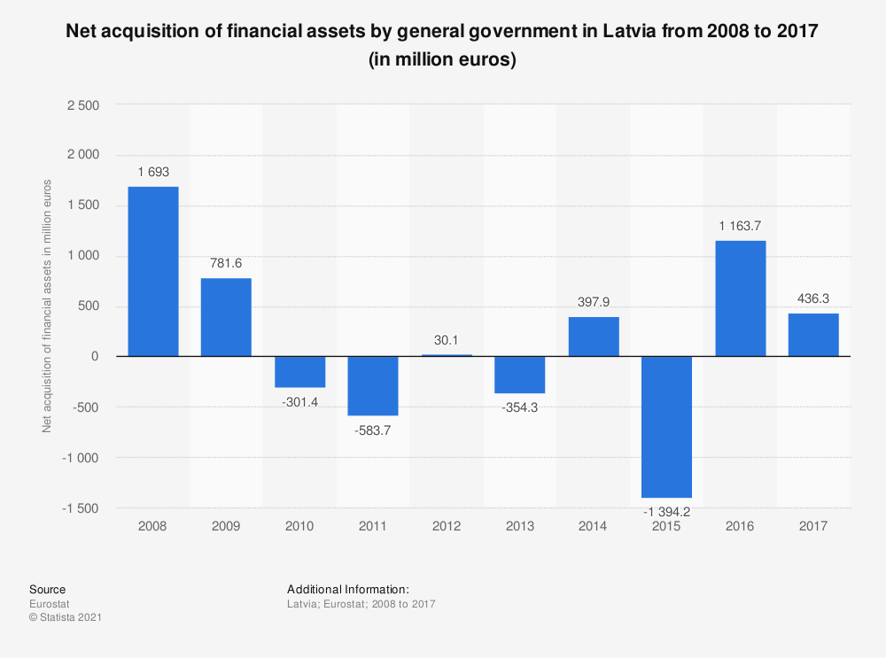 Statistic: Net acquisition of financial assets by general government in Latvia from 2008 to 2017 (in million euros) | Statista