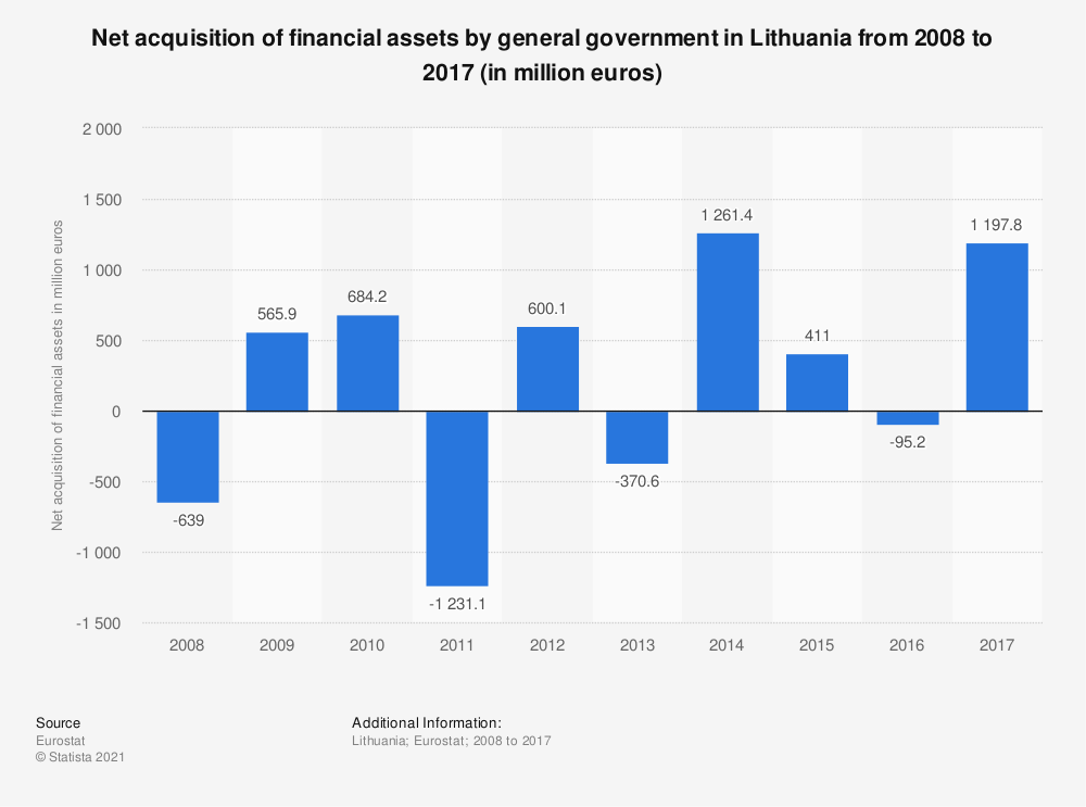 Statistic: Net acquisition of financial assets by general government in Lithuania from 2008 to 2017 (in million euros) | Statista