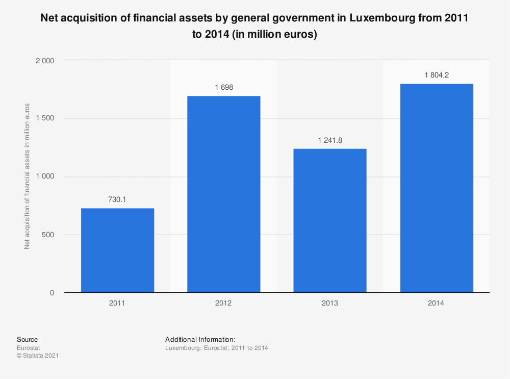 Statistic: Net acquisition of financial assets by general government in Luxembourg from 2011 to 2014 (in million euros) | Statista