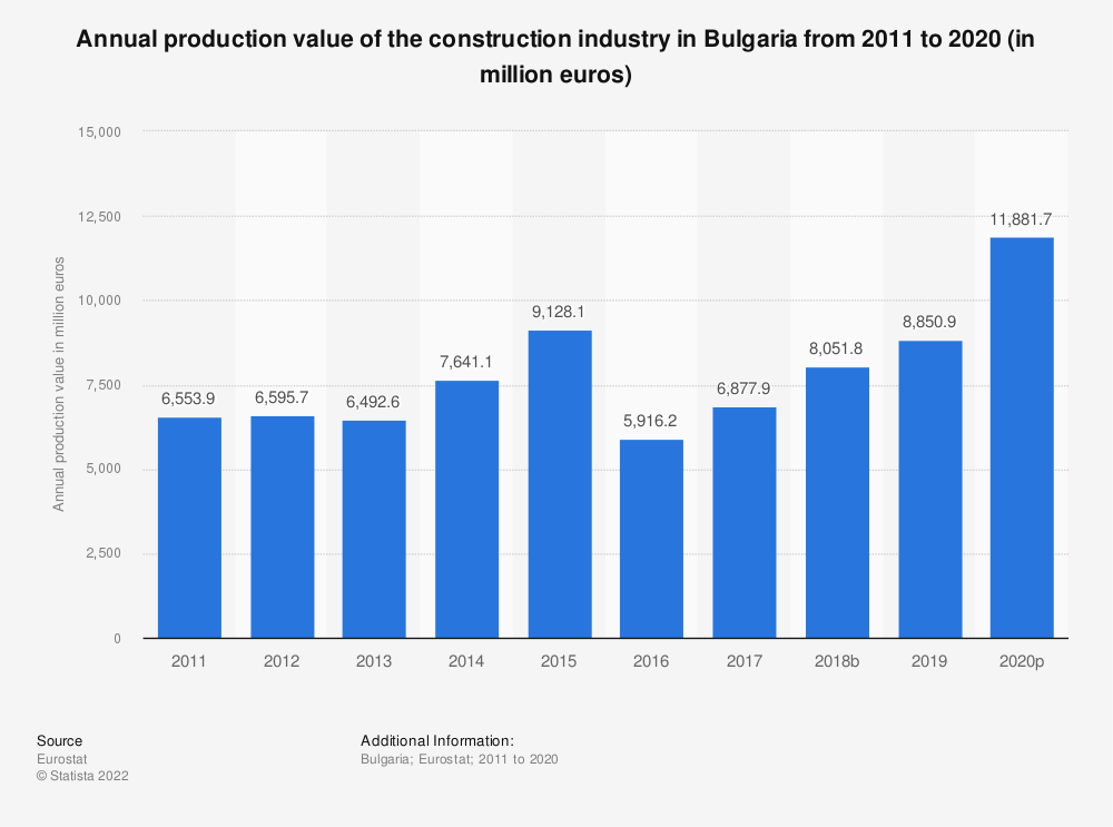 Statistic: Annual production value of the construction industry in Bulgaria from 2010 to 2015 (in million euros) | Statista