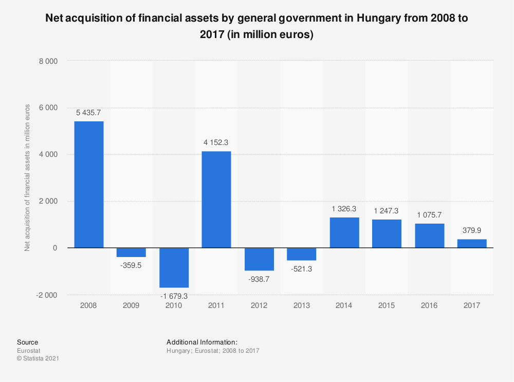 Statistic: Net acquisition of financial assets by general government in Hungary from 2008 to 2017 (in million euros) | Statista