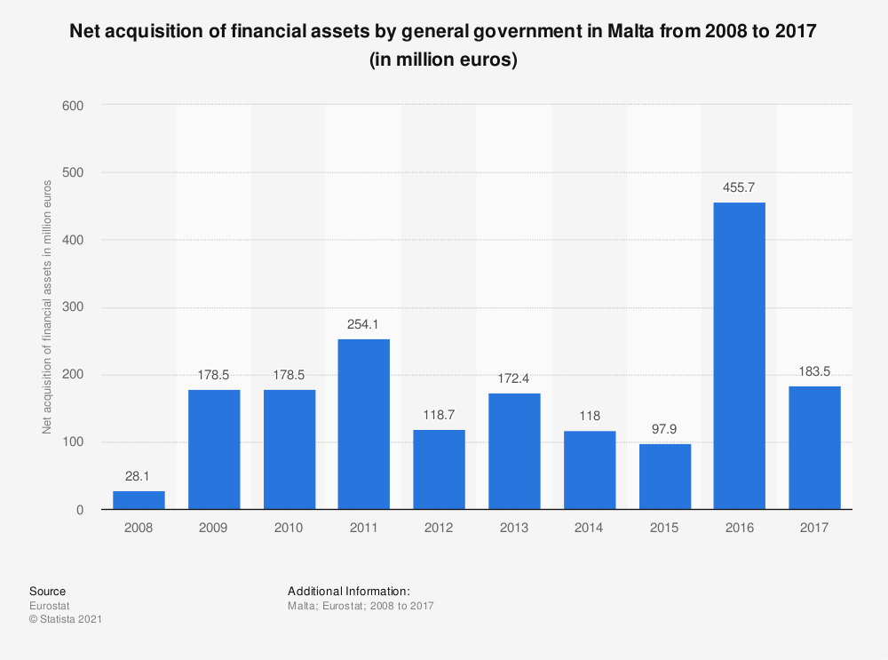 Statistic: Net acquisition of financial assets by general government in Malta from 2008 to 2017 (in million euros) | Statista