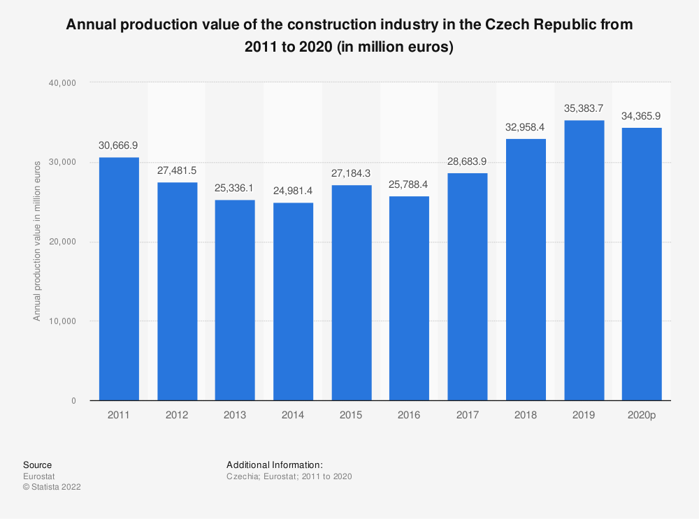 Statistic: Annual production value of the construction industry in the Czech Republic from 2010 to 2016 (in million euros) | Statista
